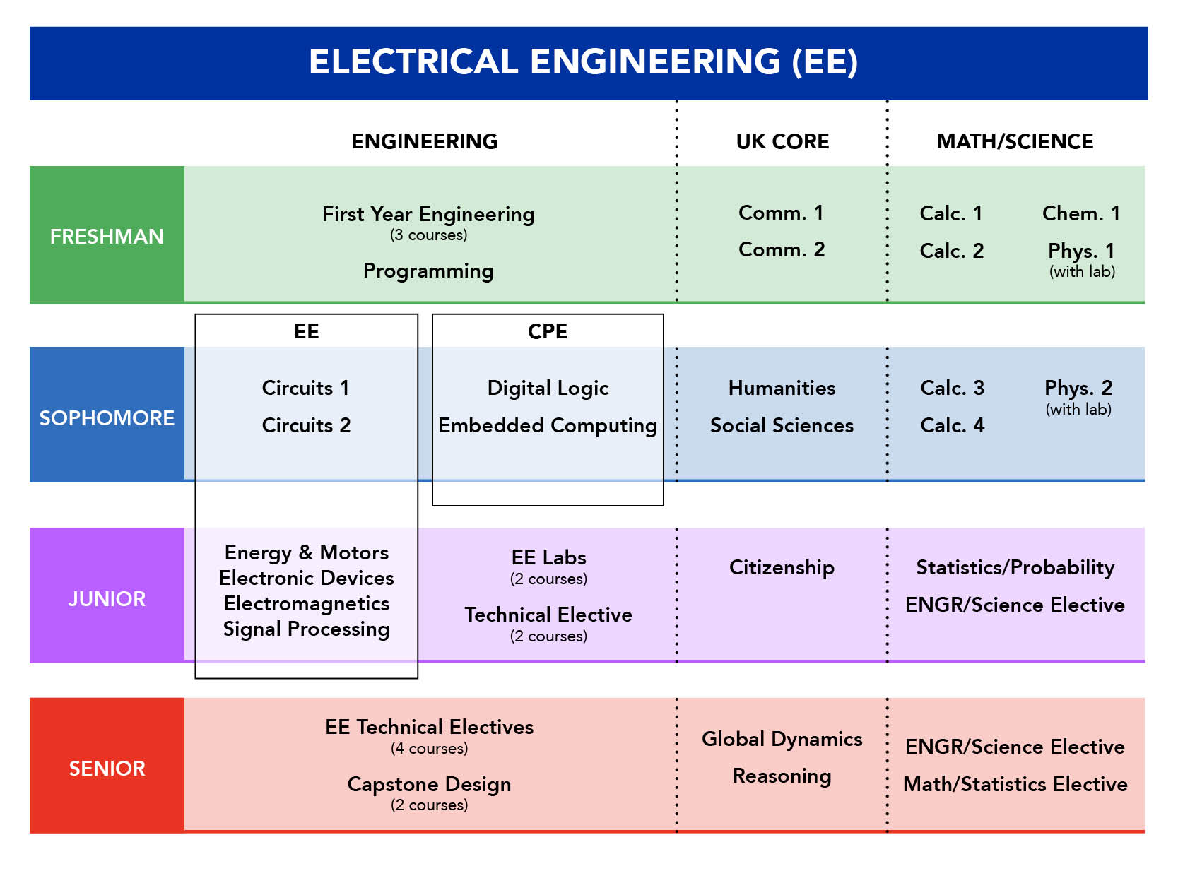 Electrical Engineering Program University Of Kentucky College Plan